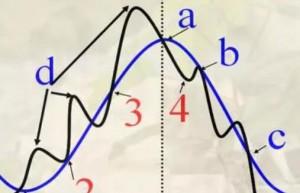 炒股票有哪些常用均线?炒均线周期应如何选择