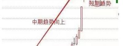 趋势线的正确画法、上升趋势线与下降趋势线区别