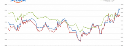 买钢乐7月5号日评: 钢厂开盘大涨,市场虚惊一场