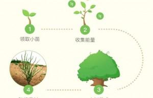 谈股论金韩云博客分析怎样让蚂蚁森林能量变多